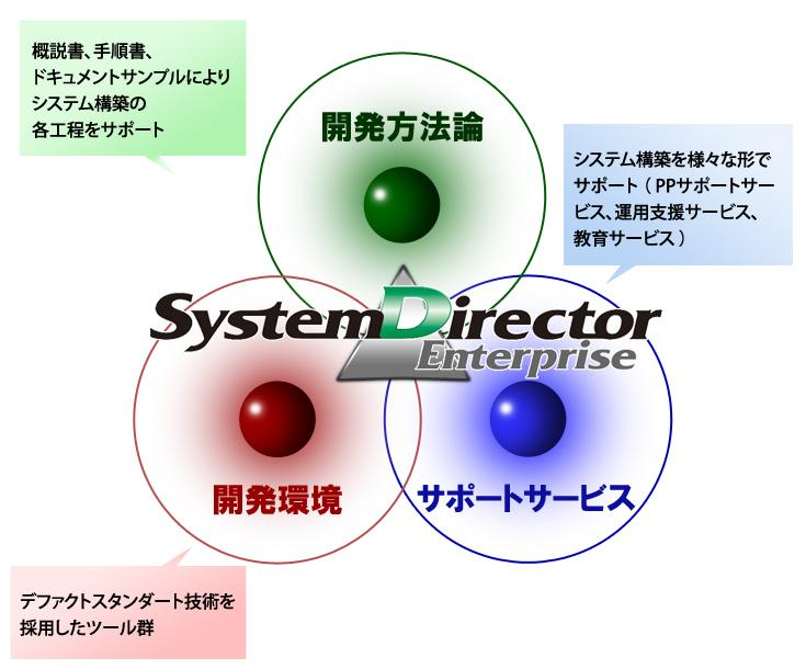 SystemDirector Enterprise 概要