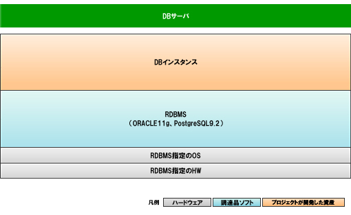 ソフトウェアスタック図【SystemDirector Enterprise for Storedprocedure Batchの場合】