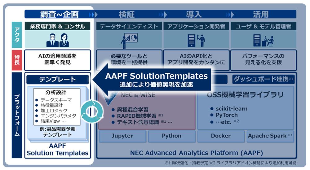 aapf solution templates nec advanced analytics platform nec