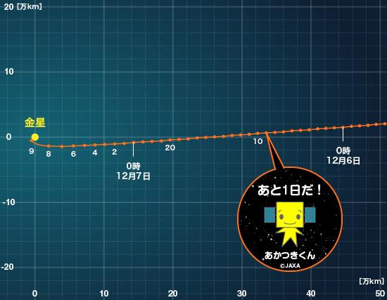Akatsuki (Venus Climate Orbiter) - Mission de la sonde spatiale Orbit_just_img