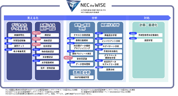 NEC the WISEの技術群一覧