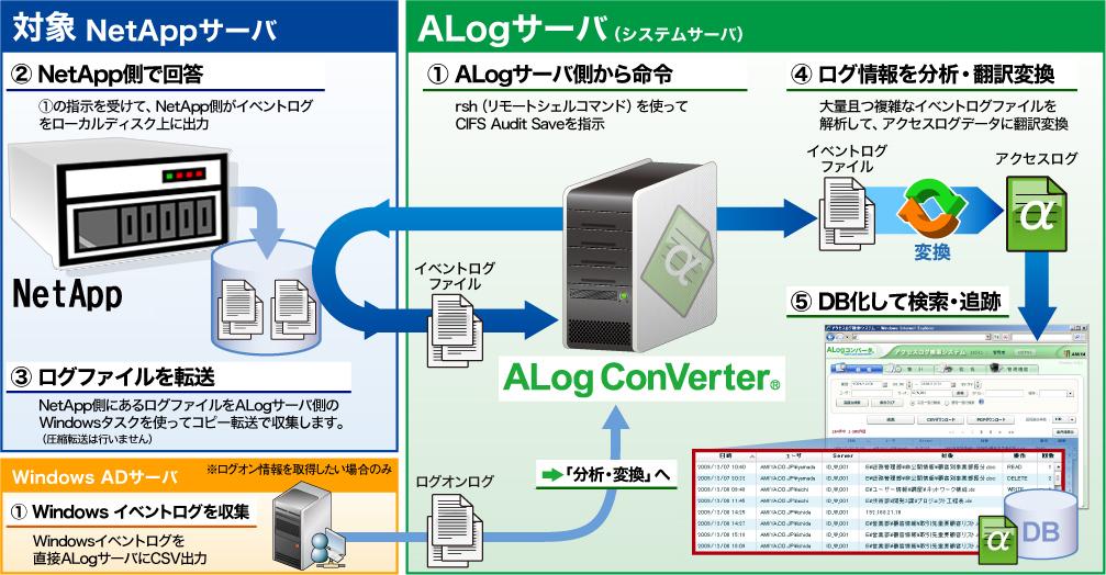 ALog ConVerter for NetApp: サーバアクセスログ監査ツール ALogシリーズ | NEC