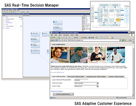 SAS Real-time Decision ManagerとSAS Adaptive Customer Experience