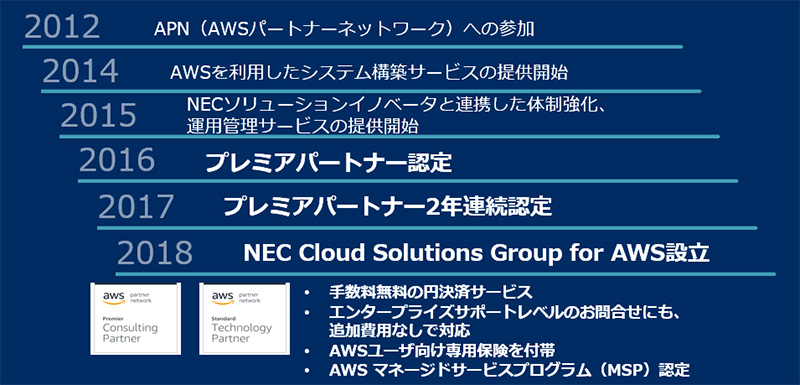 AWS認定ソリューションアーキテクト ...
