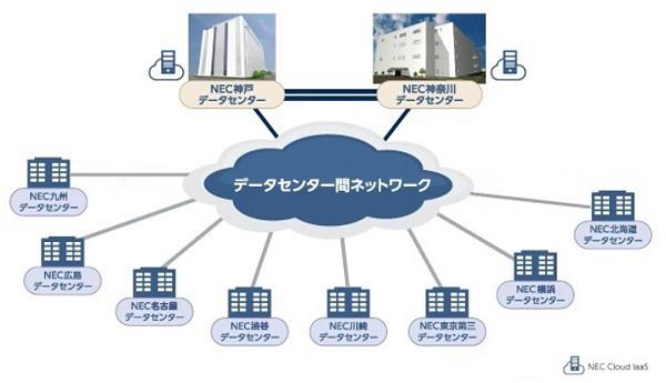 データセンター間ネットワークイメージ