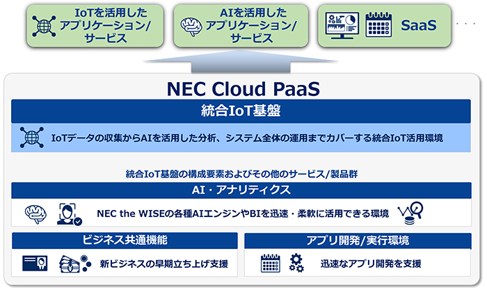 NEC the WISE IoT Platformラインアップ