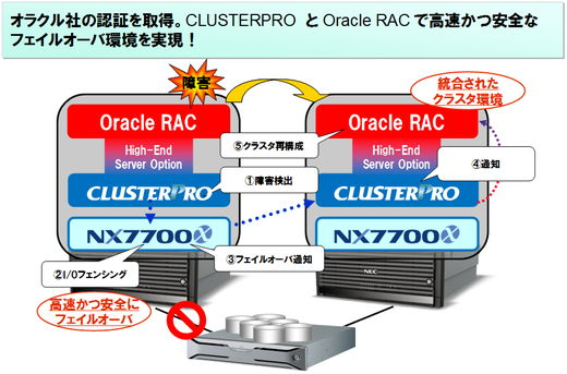 Oracle Real Application Clusters のフェイルオーバ高速化を実現