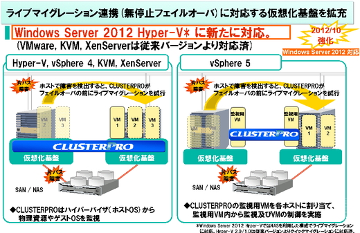 Windows Server 2012 に対応