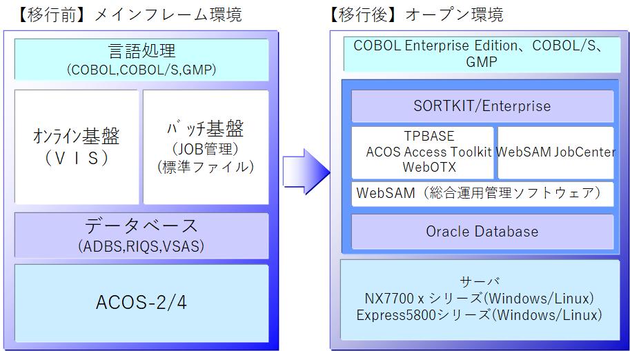 ACOSから移行: オープン系基幹業...