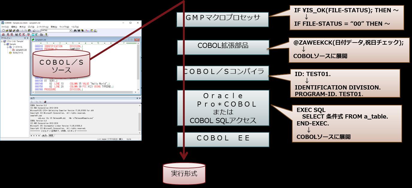 ACOS互換機能: オープン系基幹業...
