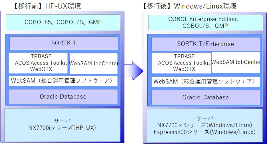 IPF から移行: オープン系基幹業...