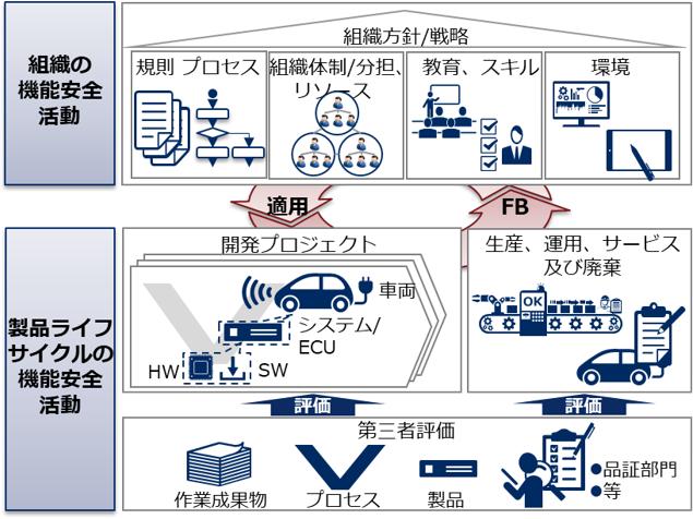 機能安全規格(ISO26262)適用コンサルティングサービス: 製品開発 ...