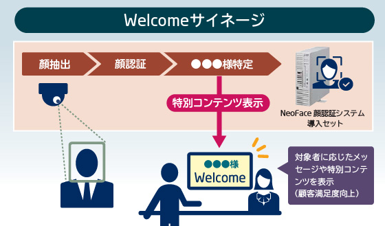 (Welcomeサイネージ 利用イメージ)