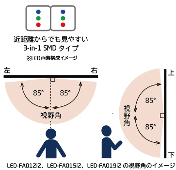 3-in-1 SMDタイプLED配置イメージ、視野角のイメージ