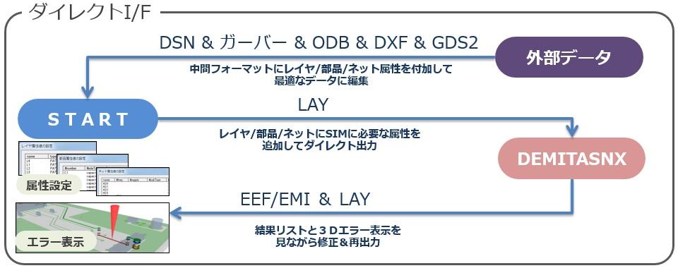 DEMITASNXの機能詳細: EMI抑制設計支援ツール DEMITASNX | NEC