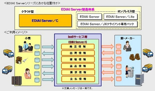 EDIAI Server/Lite 1