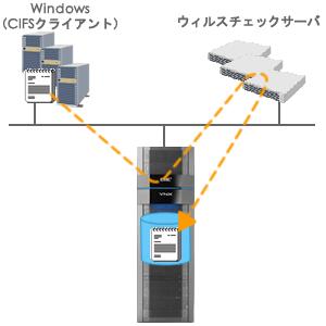 VNXソフトウェア: ワールドワイドでの実績と高い接続性 EMC ...