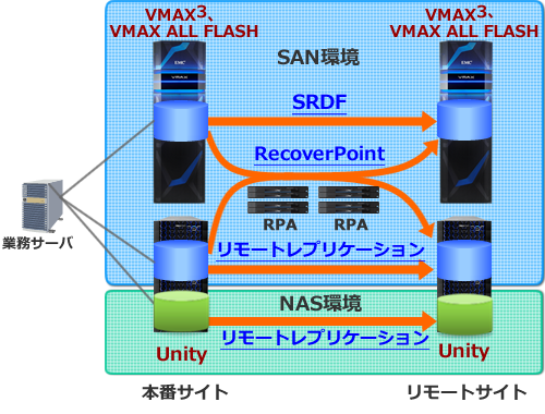 Dell emc Vmax All Flash Site Planning guide manual