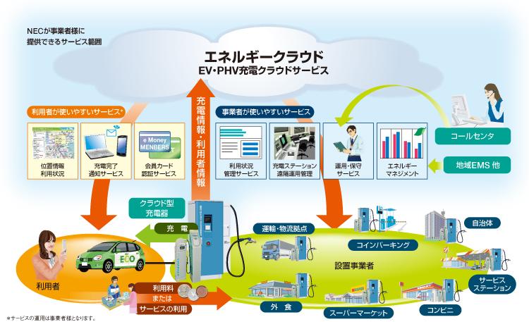Images of 電気自動車ネットワー...