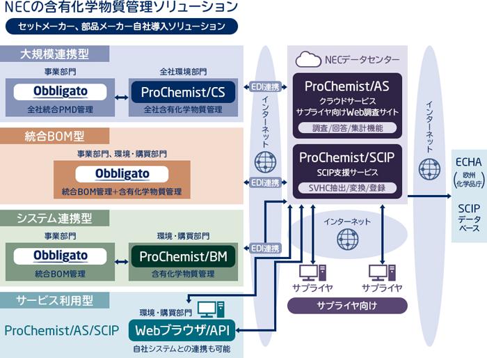 含有化学物質管理ソリューション(ProChemist)