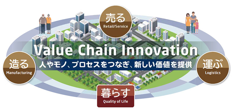 Value Chain Innovation
