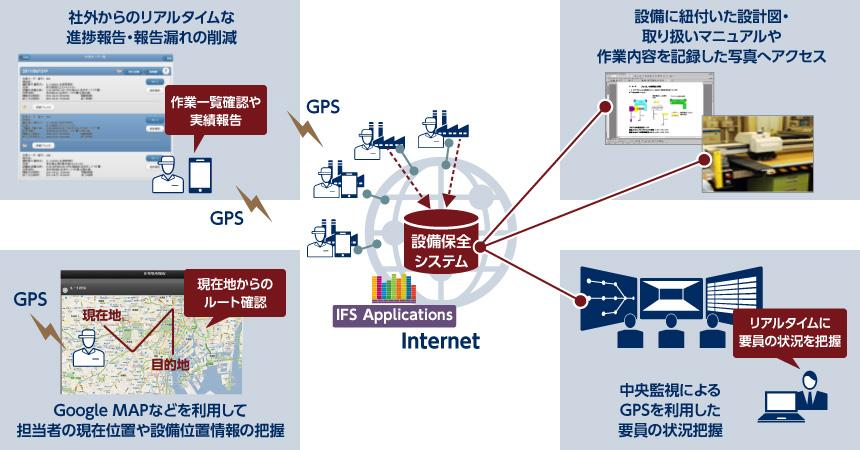 設備保全モバイル連携: IFS Applications | NEC