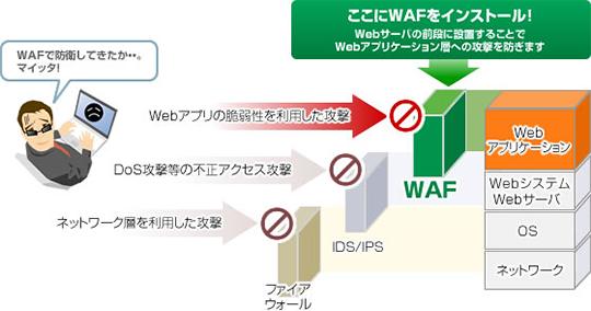 WAFとは: Webアプリケーションフ...