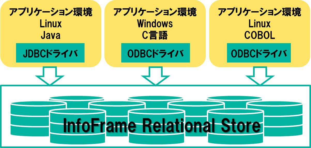 Functional odbc 01
