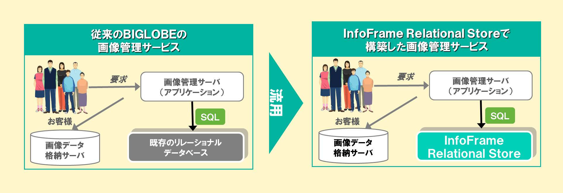 Functional SQL 01