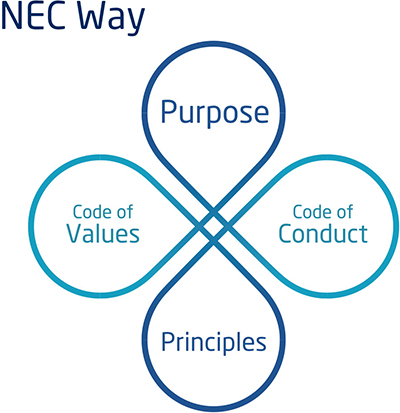NEC Way-Purpose,Principles,Code of Values,Code of Conduct