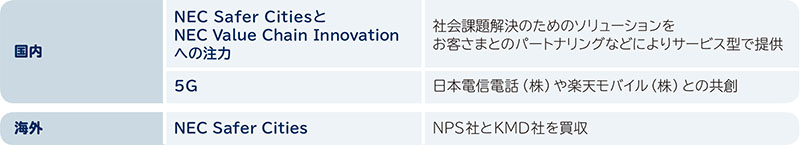 国内:NEC Safer CitiesとNEC Value Chain Innovation への注力;5G,海外:NEC Safer Cities
