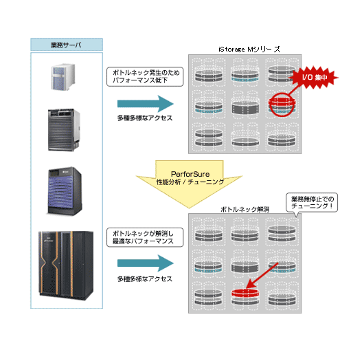 【画像】iStorage PerforSure