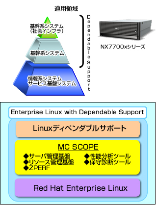 Enterprise Linux with Dependable Support