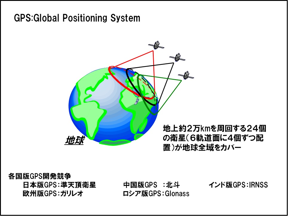 GPS(Global Positioning System)の説明の図