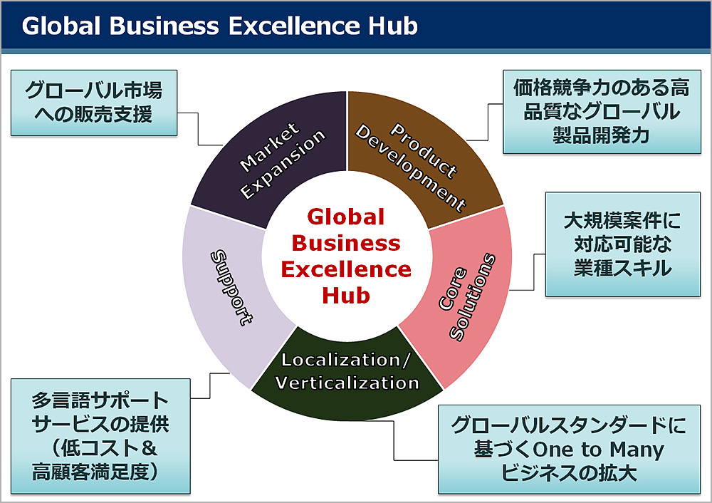 Global Business Excellence Hub
