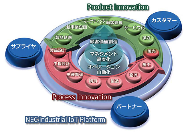 Product innovationを表した図