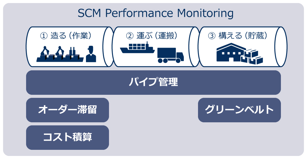 SCM Performance Monitoringの特長