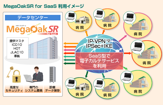 MegaOakSR for SaaS 利用イメージ