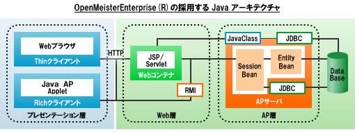 製品紹介 (Java版)
