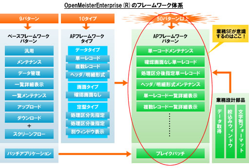 OpenMeisterEnterprise(R)のフレームワーク体系