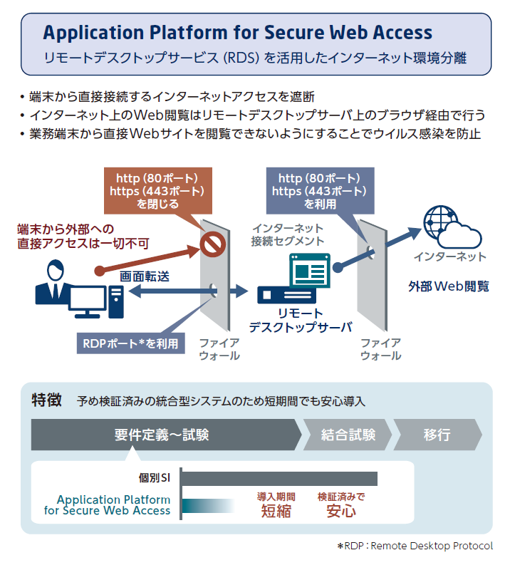 Application Platform for Secure Web Accessとは