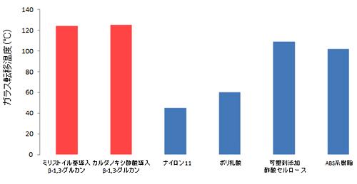 図3 微細藻バイオプラスチックと他のプラスチックとの耐熱性の比較(ミリストイル基導入β-1,3-グルカンとカルダノキシ酢酸導入β-1,3-グルカンはいずれも微細藻バイオプラスチック)