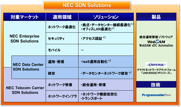 NEC SDN Solutions