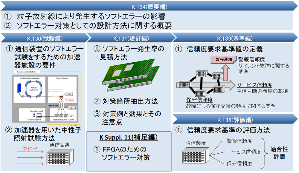 通信装置のソフトエラー対策、IT...