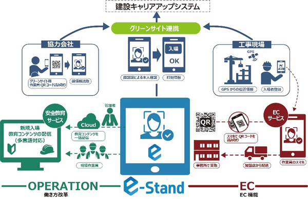 「e-Stand」+「建設現場顔認証forグリーンサイト」概要