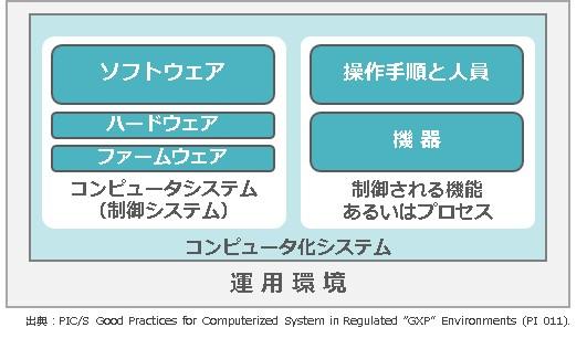 https://jpn.nec.com/process/pharma/images/validatin02.jpg