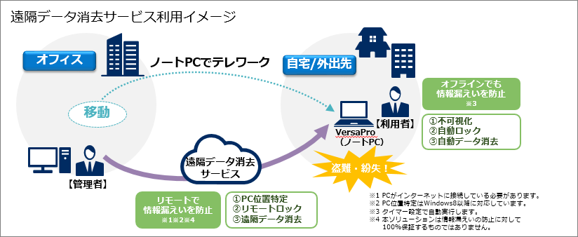遠隔データ消去サービス(法人向け) : NEC ビジネス向けお試しアプリ ...