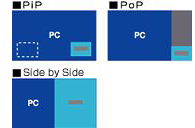 「PIP」「POP」「Side by Side」の表示イメージ