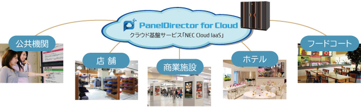 PanelDirector for Cloud 配信イメージ