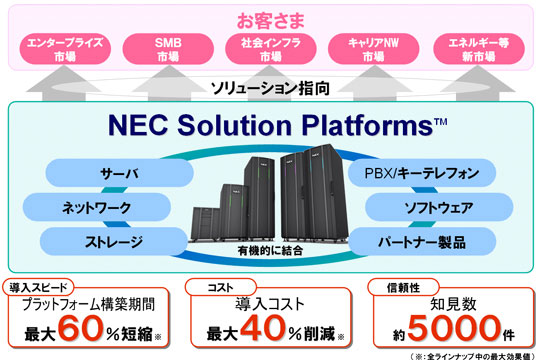 図:NEC Solution Platforms™の全体像